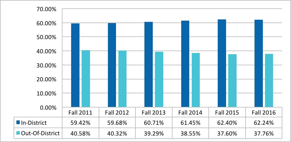 Figure I.A.1.-2. In-District and Service Area Percentages from Fall 2011 to Fall 2016