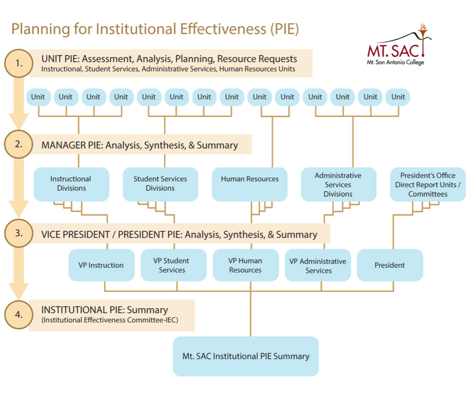 Figure I.B.1.-2. Planning for Institutional Effectiveness