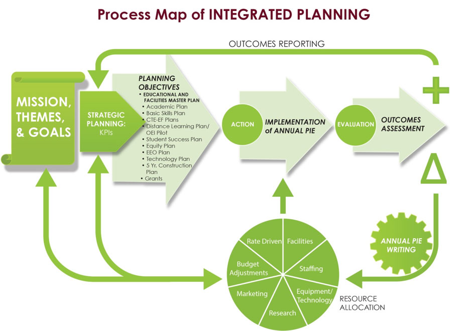 Figure I.B.4.-3. Process Map of Integrated Planning