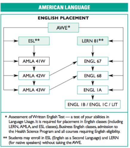 A flow chart that shows the course progression a student may follow to advance towards college level English and beyond.