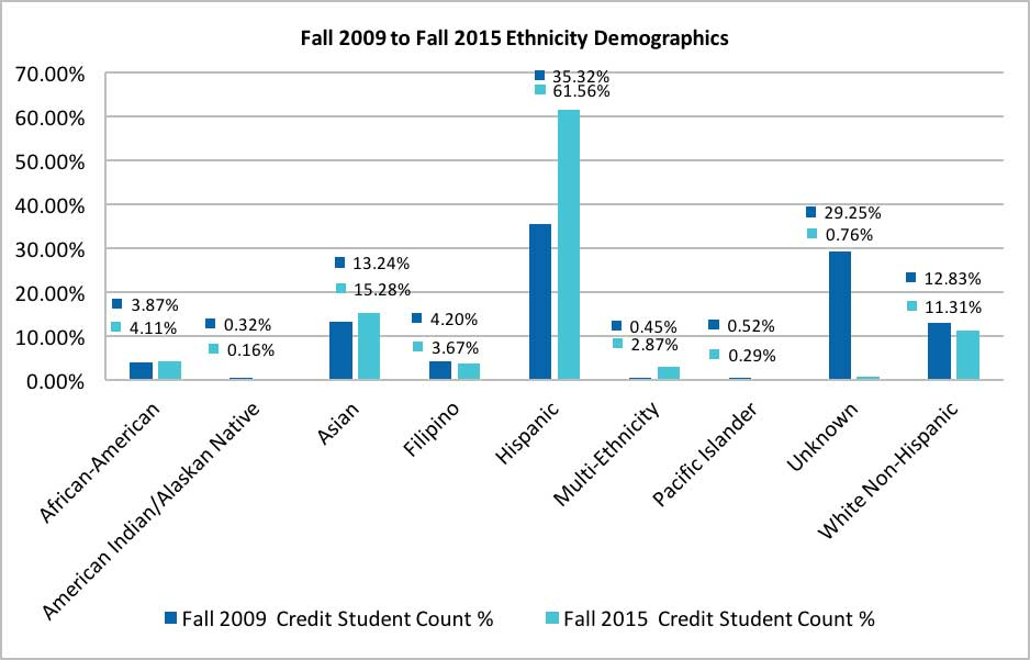 The Fall 2009 to Fall 2015 Ethnicity Demographics chart shows a comparison between percentage of ethnicities present on campus during the fall 2009 term and the fall 2015 term.