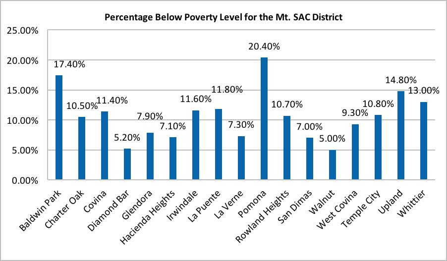 The Percentage of Population Below the Poverty Level for the Mt. SAC District chart compiles data from different cities within the district, comparing the percentage of population living below the poverty level.