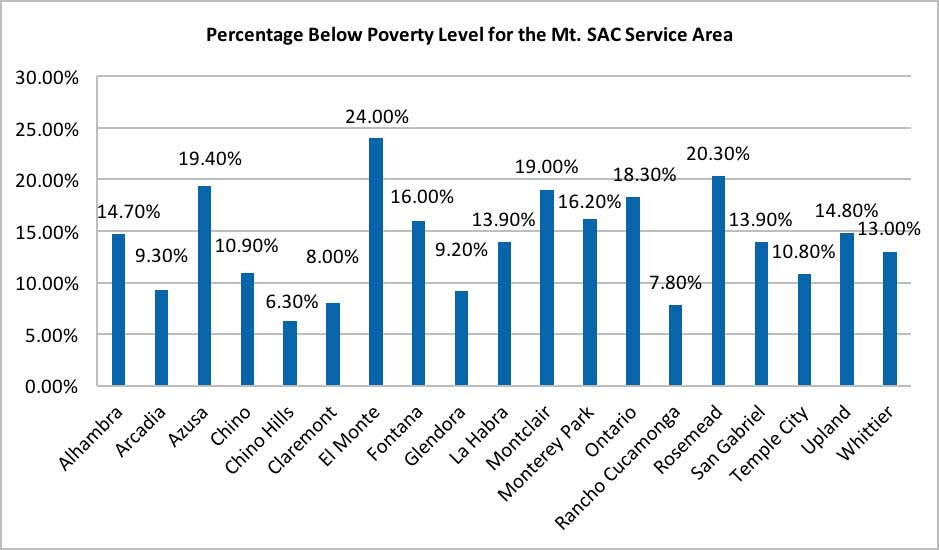 The Percentage Below Poverty Level for the Mt. SAC Service Area chart compiles data from different cities within the Mt. SAC service area and compares the percentage of population living below the poverty level.