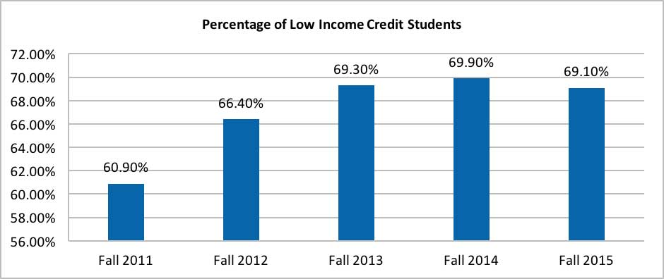 The Socio-economic Status: Credit Students by Financial Aid chart shows  the number of credit students who are receiving financial aid as a perccentage of the total credit student population each fall from 2011 to 2015.