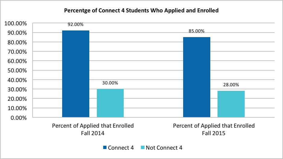 Connect 4 Percentage of Students Applied that Enrolled chart tracks students who applied to Mt. SAC through the Connect 4 program and enrolled in classses during the fall 2014 and fall 2015 semesters.