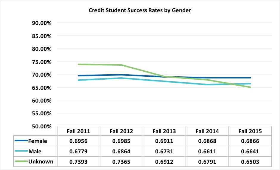 The Credit Student Success Rates by Gender chart tracks the success rates by gender at Mt. SAC from fall 2011 to fall 2015.