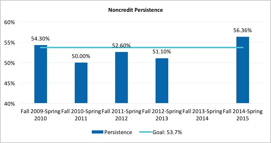 The Noncredit Persistence chart tracks the persistence rate of noncredit students from the 2009-2010 to 2014-2015 academic years and the compares the data to the goal of 53.7%.