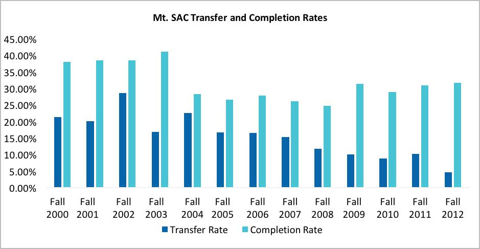 The Mt. SAC Transfer and Completion Rates chart tracks student transfer and program completion rates.