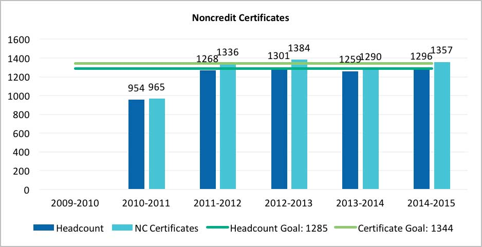 The Noncredit Certificates chart compares the number of noncredit students who have earned a certificate with the number of noncredit certificates conferred in an academic year.