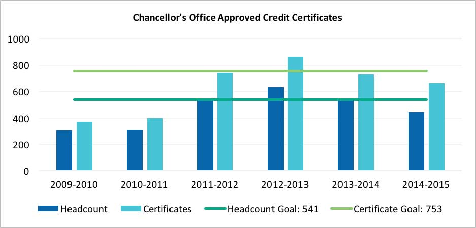 The California Community Colleges' Chancellor's Office (CCCCO) Approved Credit Certificates chart tallies the number of students who have earned a certificate versus the number of approved credit certificates conferred in an academic year.