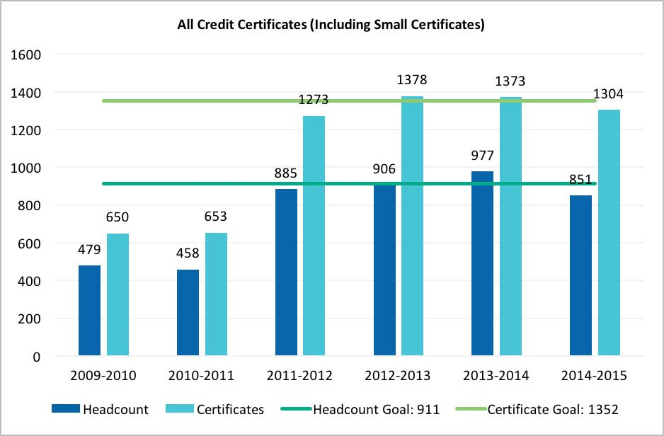 The All Credit Certificates chart tallies the number of students who have earned a certificate versus the number of credit certificates conferred in an academic year.