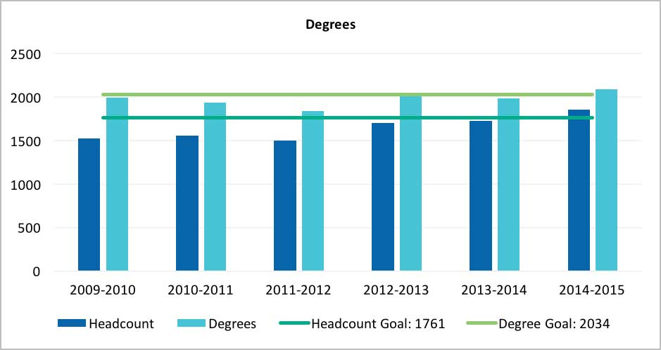 The Degrees chart tallies the number of students who have earned a degree versus the number of degrees conferred in an academic year.