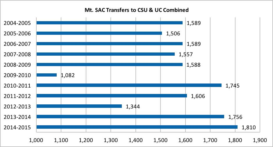 Mt. SAC Transfers to CSU and UC Combined chart shows the number of transfer students who transferred to a UC or CSU institution.