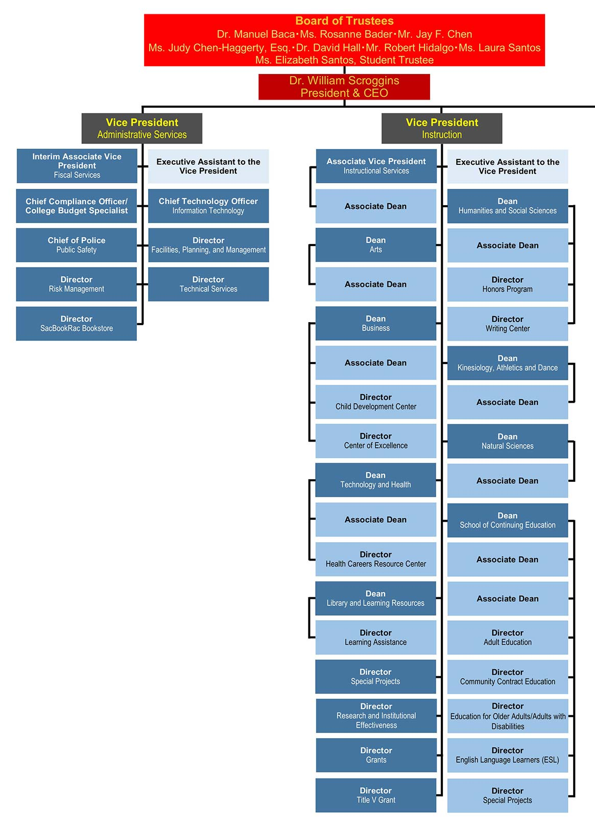 Org Chart Image 1 of 2