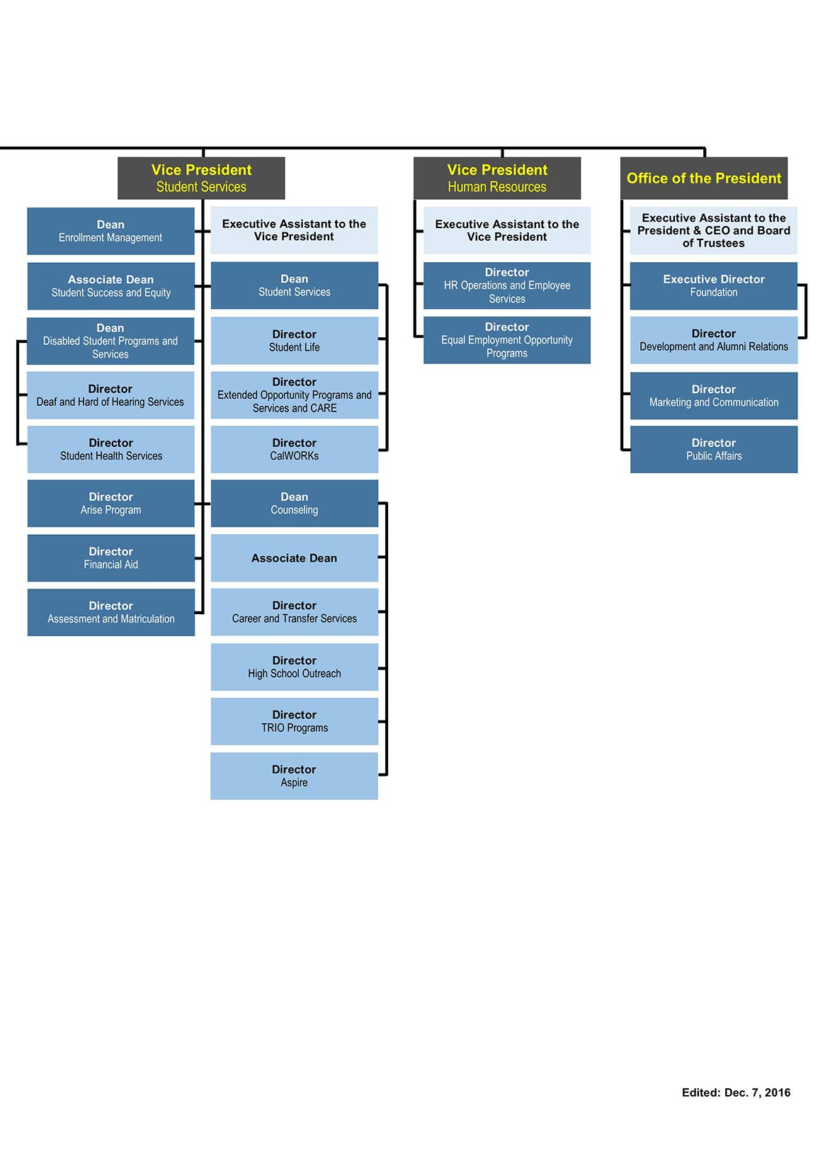 Org Chart Image 2 of 2