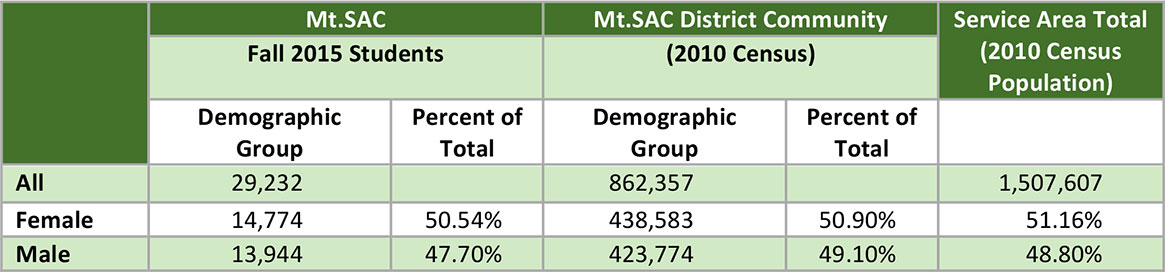 The Gender in the Mt. SAC District and Service Area table