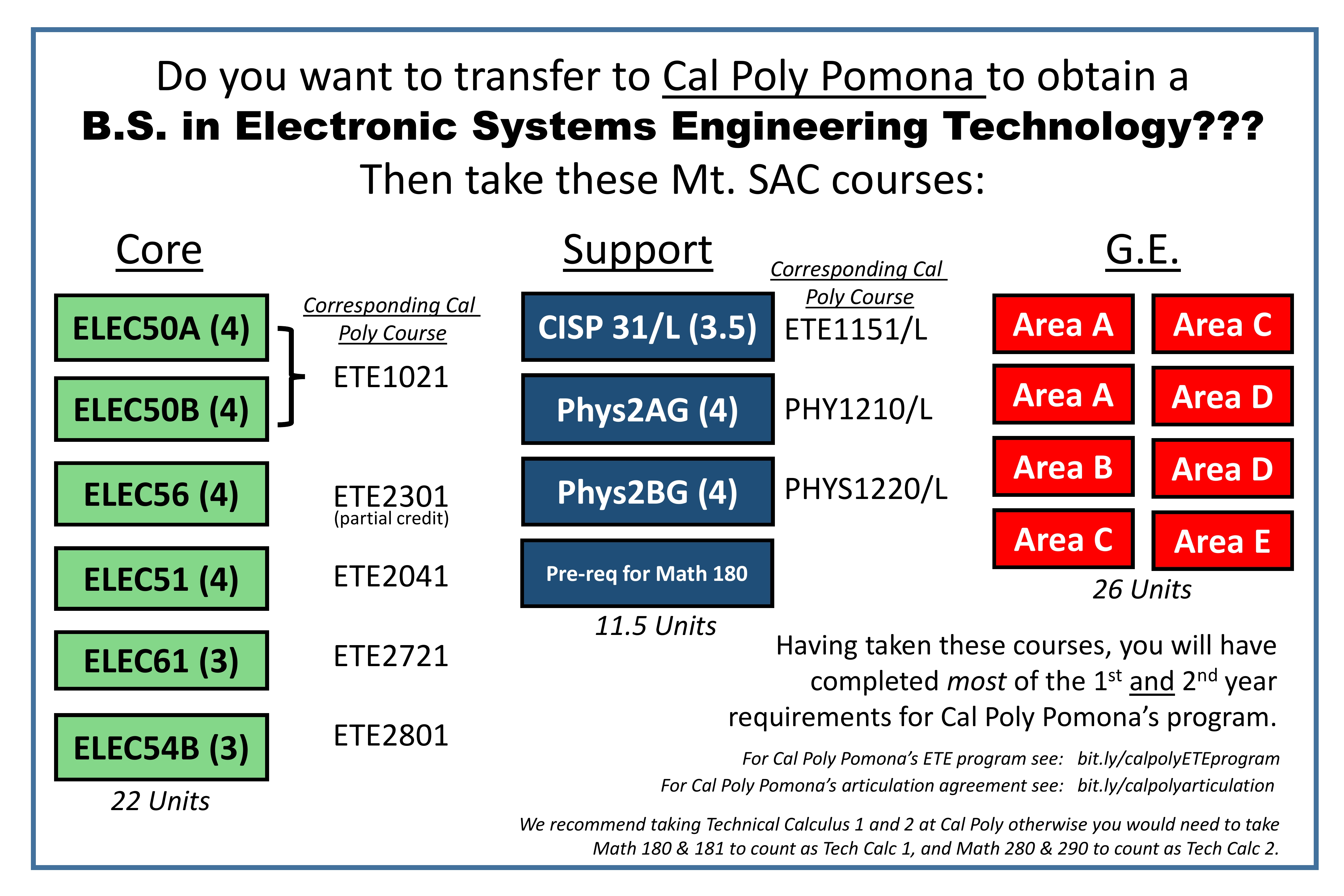 Mt Sac course work to transfer to Cal Poly