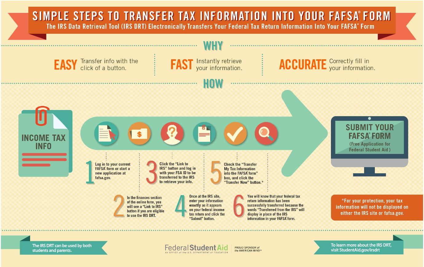 Transfer Tax Information to FAFSA