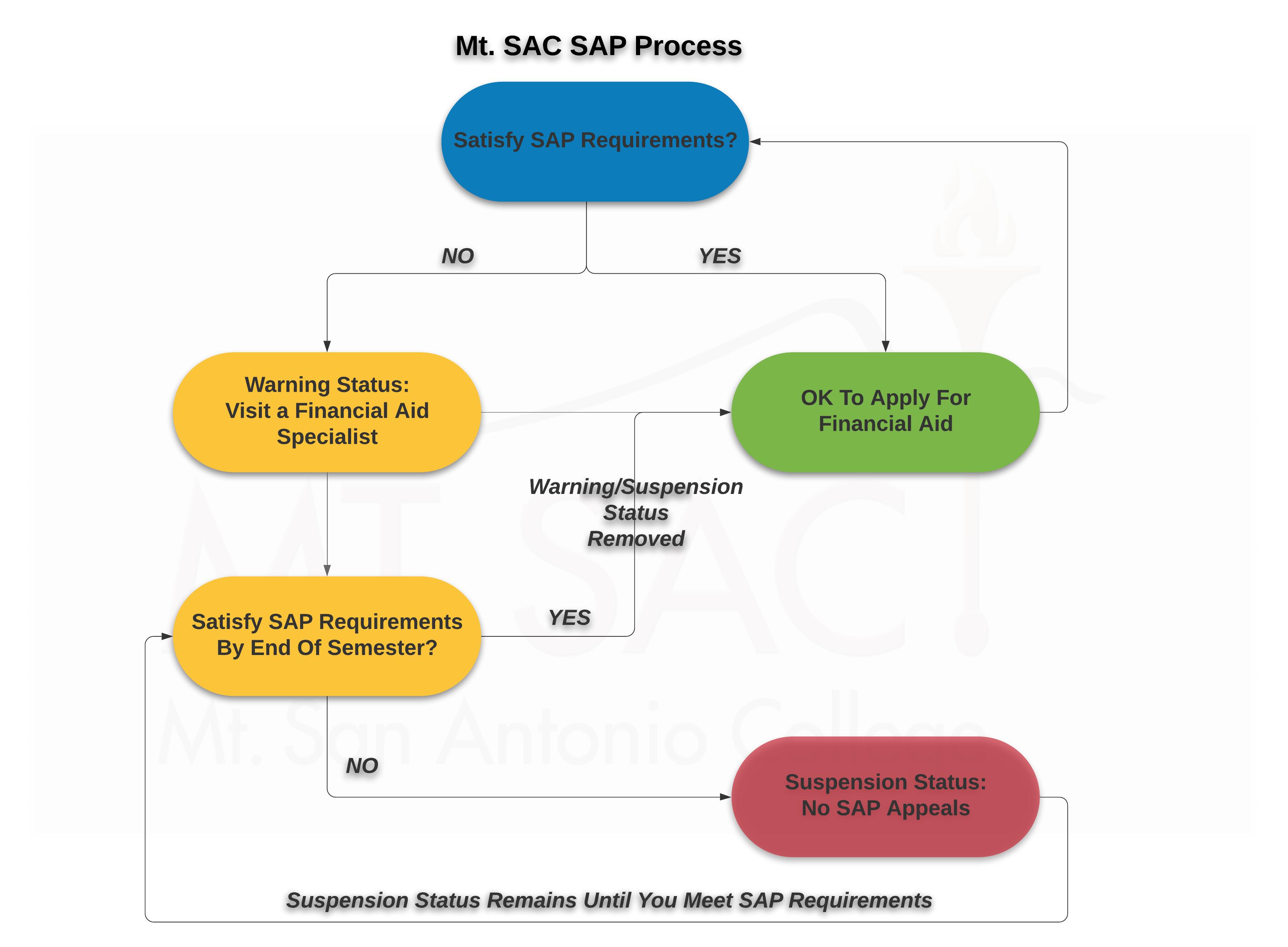 Mt Sac Academic Calendar 2020 Financial Aid | Mt. SAC