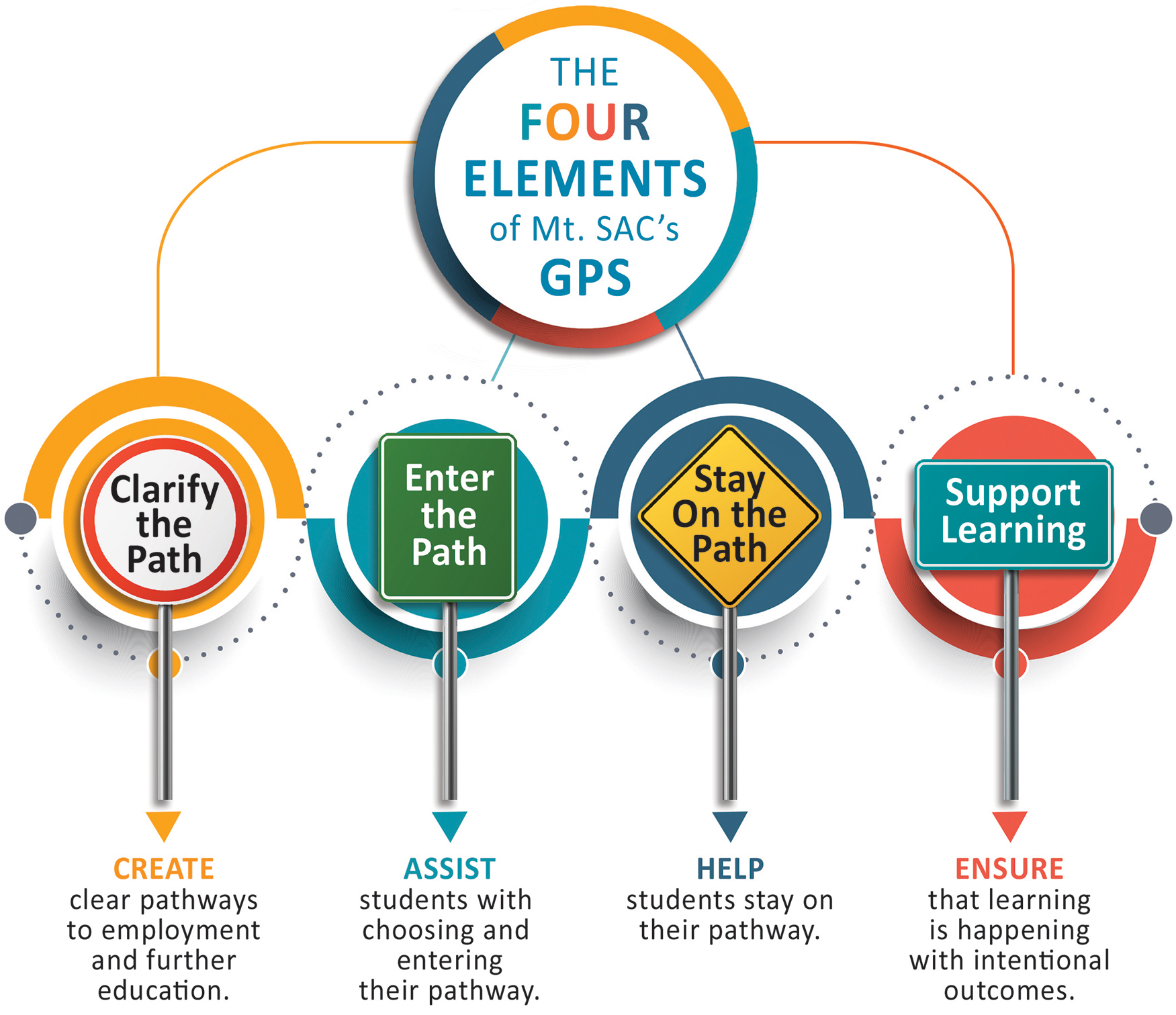 The four elements of Guided Pathways: Clarify the path, enter the path, stay on the path, support learning