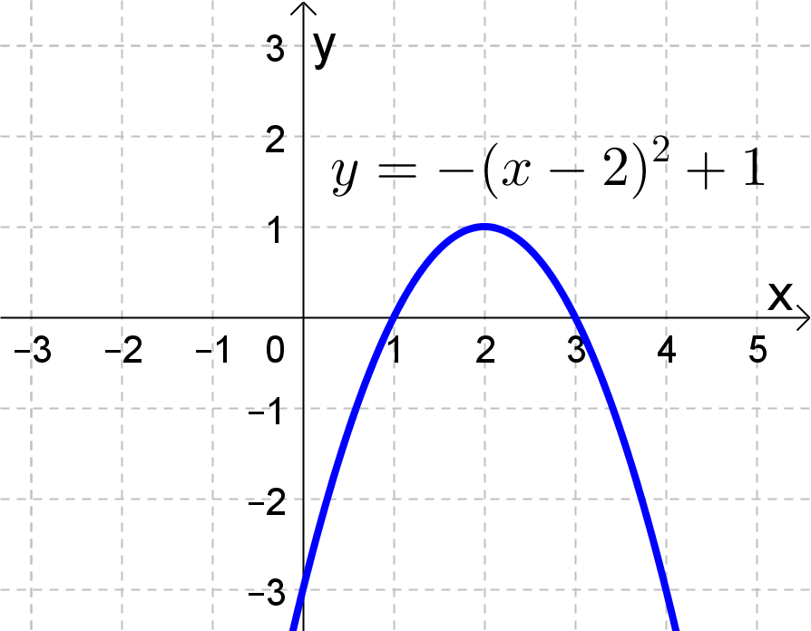 a parabola opening down with a vertex of 2 comma 1 and x-intercepts 1 and 3