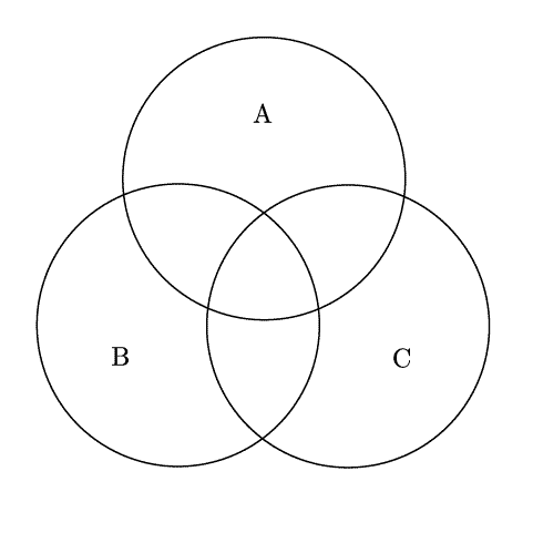 a Venn diagram showing three intersecting circles labeled A B and C