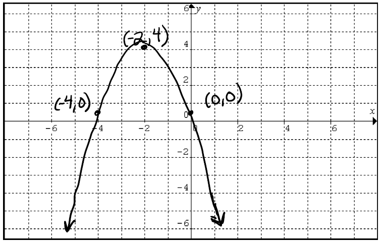 Downward facing parabola with vertex negative 2 comma 4 and passing through the points negative 4 comma 0 and 0 comma 0