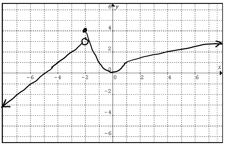 A graph with a line sloping up from left to right with slope 1 and passing through the point negative 5 comma 0 on the portion of the graph where x is less than negative 2 an open dot at the point negative 2 comma 3 a closed dot at the point negative 2 comma 4 an upward facing parabola with vertex 0 comma 0 and passing through the point 1 comma 1 where x is greater than or equal negative 2 and less than 1 a square root function passing through the points 1 comma 1 and 4 comma 2 where x is greater than or equal to 2