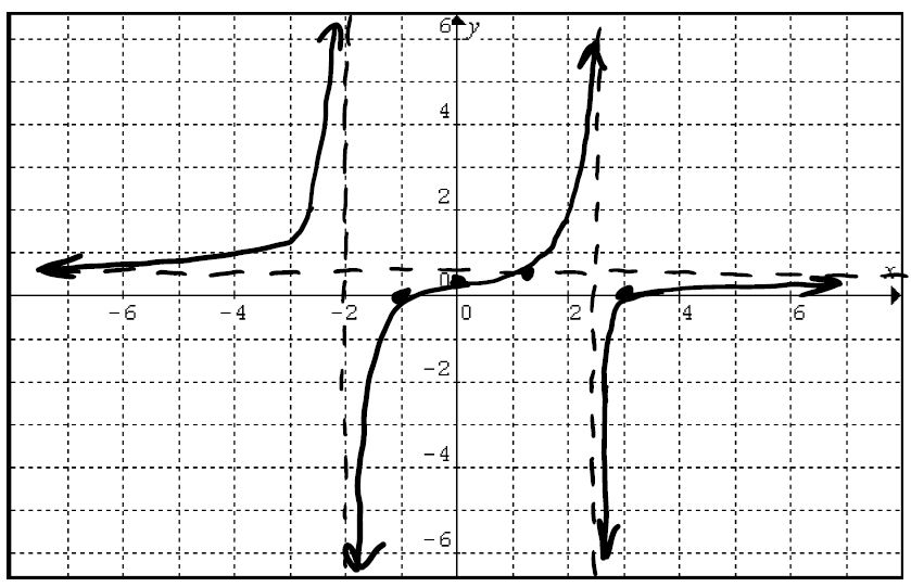 graph with x scale from negative 8 to 8 and y scale from negative 8 to 8 comma vertical asymptotes at x equals negative 2 and x equals 2 point 5 and horizontal asymptote at y equals point 5 comma from left to right the graph starts close to y equals point 5 but above it and curves upward towards a y value of infinity as the x values get close to negative 2 comma on the right side of x equals negative 2 the graph starts close to a y value of negative infinity and curves upward crossing the y axis at point 3 and the x axis at negative 1 and then continuing up towards a y value of infinity as the x values get close to 2 point 5 comma on the right side of x equals 2 point 5 the graph starts close to a y value of negative infinity and curves upward towards a y value of point 5 as x approaches infinity