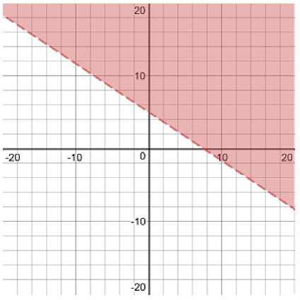 graph of a dotted line going down from left to right with slope negative 2 over 3 and passing through the y axis at the point 0 5 with the region above the line shaded