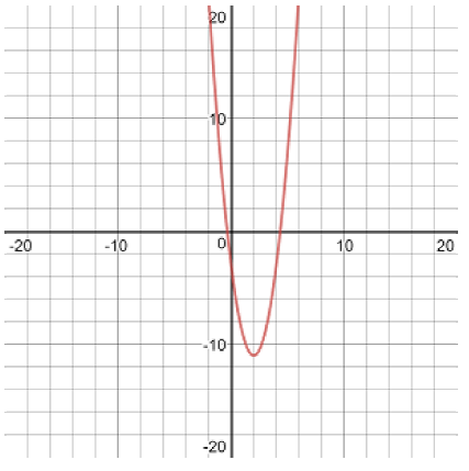 graph of upward facing parabola with vertex 2 comma negative 11 and passing through the point 0 comma negative 3