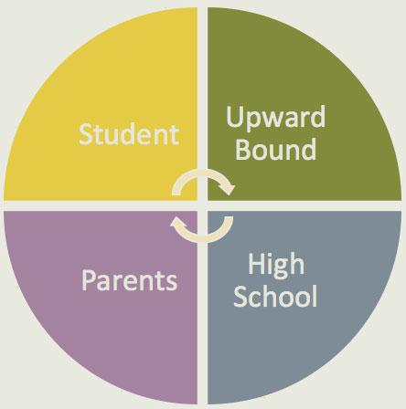 Upward Bound Parnership consisting of parents,students,the participating high school and the Upward Bound Program