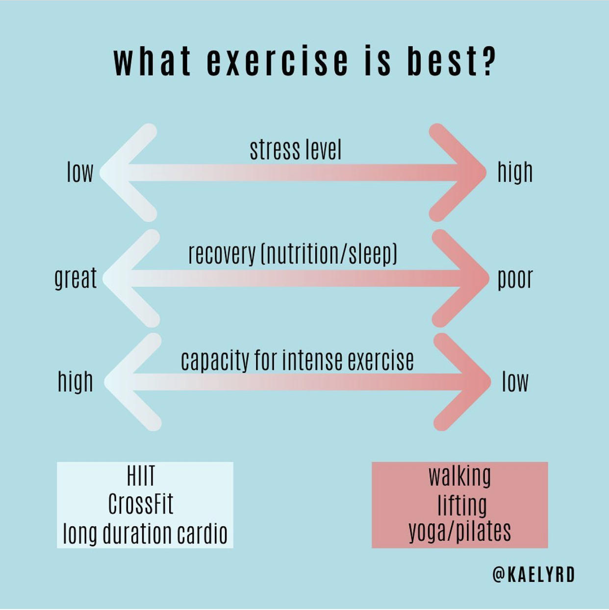What excercise is best? Walking, Lifting, Yoga can be better than HIIT, CrossFit, or long duration cardio for stress, nutrition/sleep.